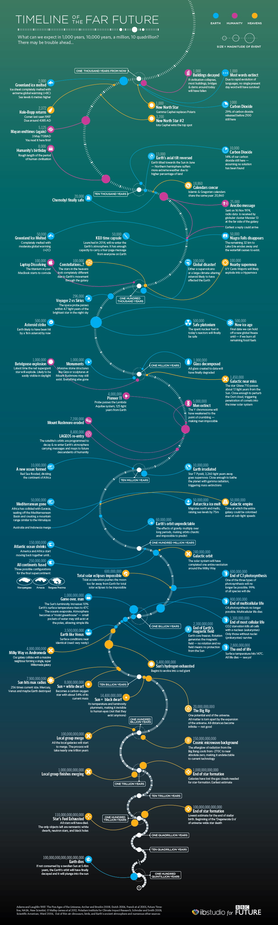 Science Saturday - A Timeline Of The Far Future