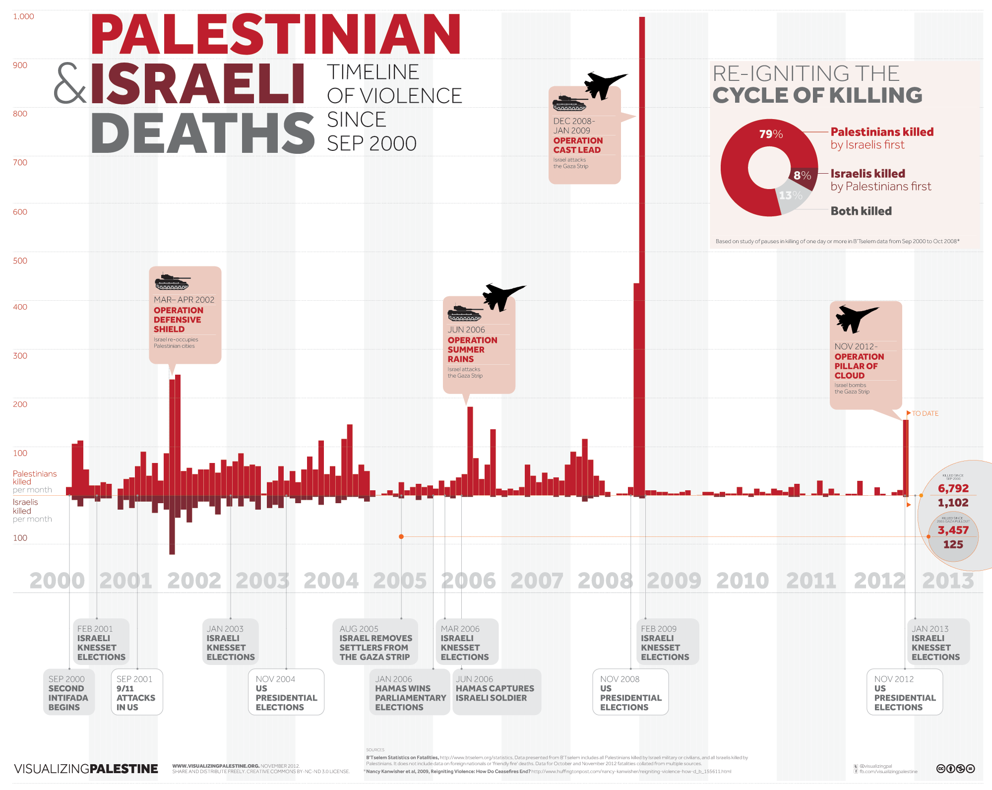Israel vs Palestinians - Death By Numbers